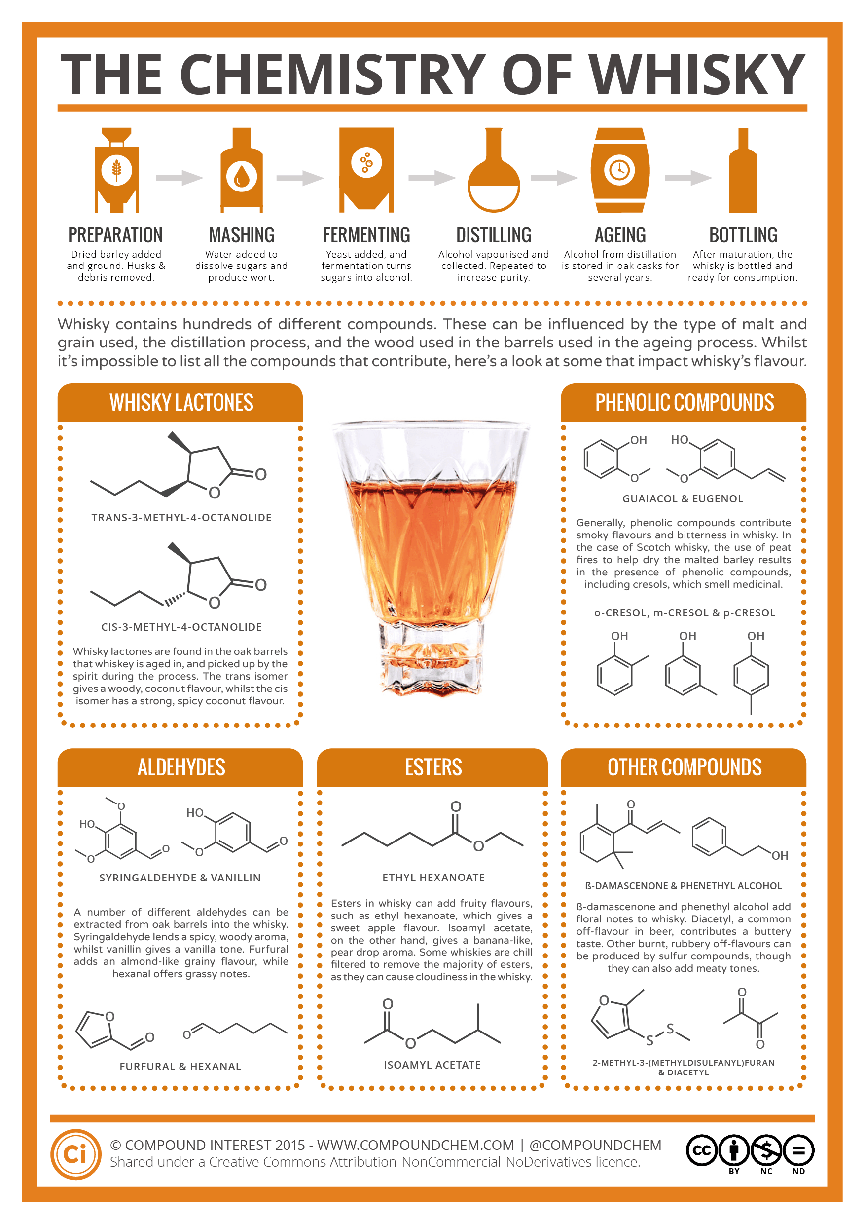 The-Chemistry-of-Whisky.png